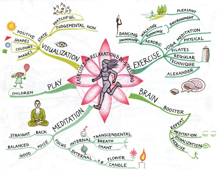 http://rimjhimj.edublogs.org/files/2012/02/Ways-To-Destress-1vpxfxt.jpg